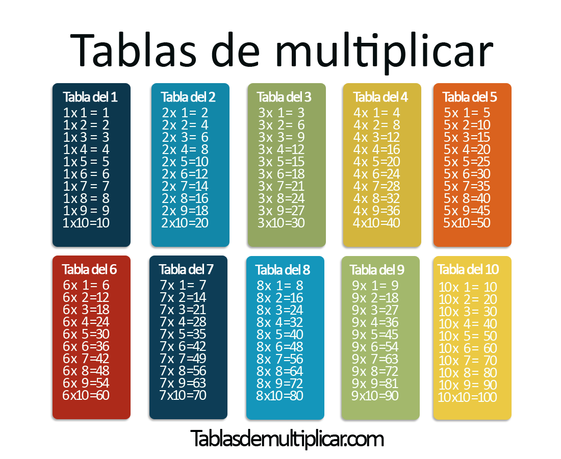 tablas de multiplicar del 1 al 12. Black Bedroom Furniture Sets. Home Design Ideas